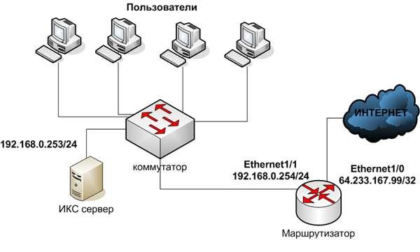 процесс передачи пакетов данных от клиента к серверу и обратно